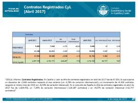 Contratos registrados CyL abril 2017