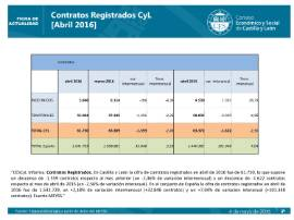 Contratos registrados CyL abril 2016