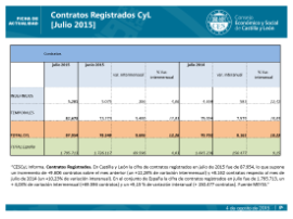 Contratos Registrados CyL. [julio 2015]