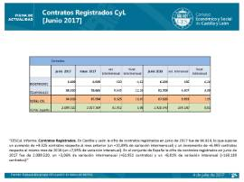 Contratos Registrados CyL [Junio 2017]