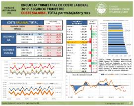 Coste salarial total 2T 2017