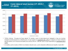 Coste laboral total (euros) [1T-2014/1T-2015]