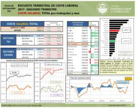 ETCL 3T17 coste SALARIAL total