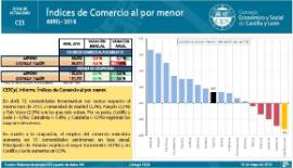 Indices de Comercio al por Menor [Abril 2018]
