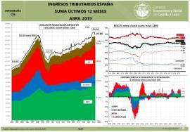da1e4956bc06 Infografía. Ingresos tributarios España (suma últimos 12 meses ...