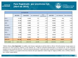 Paro registrado CyL por provincias abril 2016