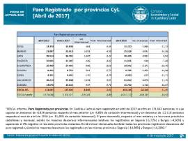 Paro registrado CyL por provincias. Abril 2017