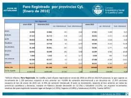 Paro registrado CyL por provincias enero 2016